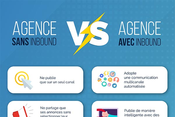 Comparatif plan de communication et stratégie marketing immobilier avec ou sans la solution Inbound Marketing Rodacom